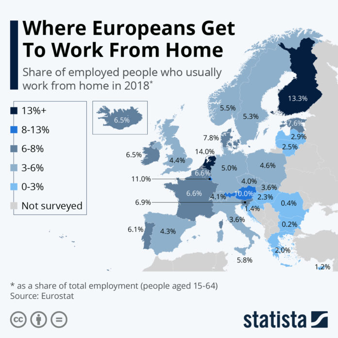 telecommuting in eu